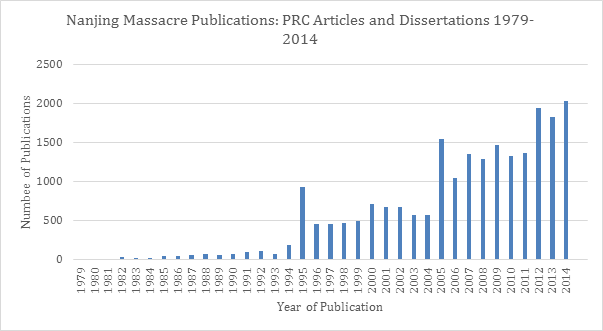 nanjing massacre publication:prc articles and dissertations 1979~2014